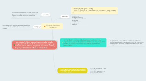 Mind Map: Alfabetos, Cadenas y Lenguajes