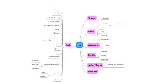 Mind Map: lisw