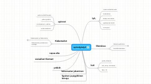 Mind Map: opinnäytetyö