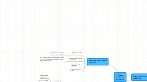 Mind Map: Temas Actuales de Motivación