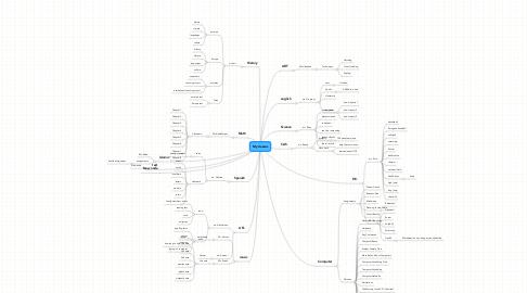 Mind Map: My classes