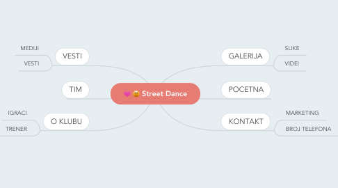 Mind Map: Street Dance