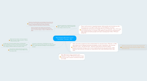 Mind Map: 'Race-based affirmative action  has failed.' Discuss.  [45]