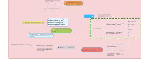 Mind Map: la economía domestica como demandantes de bienes y servicios .
