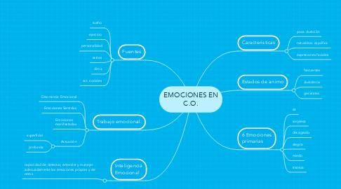 Mind Map: EMOCIONES EN C.O.