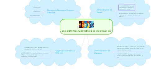 Mind Map: Los Sistemas Operativos se clasifican en
