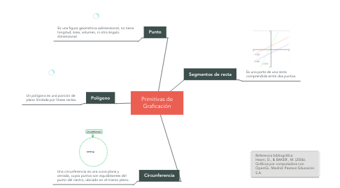 Mind Map: Primitivas de Graficación