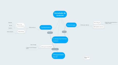 Mind Map: Sociedade do consumo