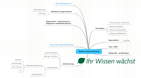 Mind Map: Mobile learning and farming
