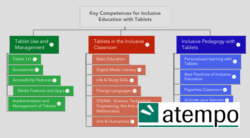 Mind Map: Key Competences for Inclusive Education with Tablets