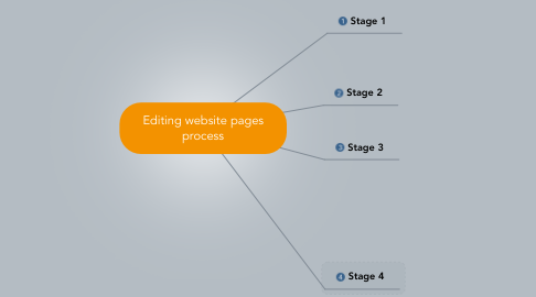 Mind Map: Editing website pages process