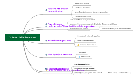 Mind Map: 3. Industrielle Revolution