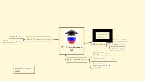 Mind Map: образование в РФ