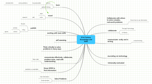 Mind Map: 21st Century Knowledge and Skills