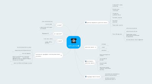 Mind Map: call-центр
