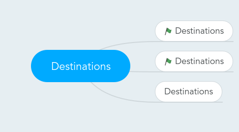 Mind Map: Destinations