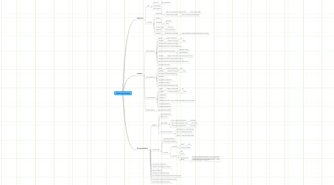 Mind Map: March Troop Planning