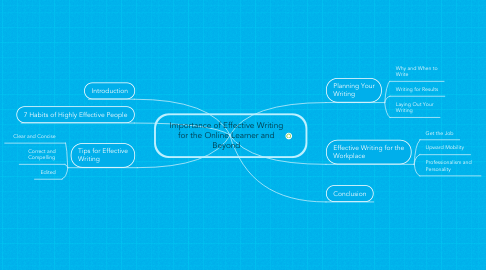 Mind Map: Importance of Effective Writing for the Online Learner and Beyond