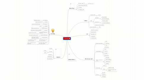 Mind Map: Karriere