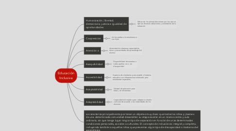 Mind Map: Educación Inclusiva