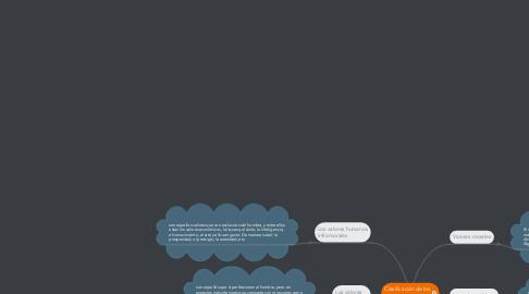Mind Map: Clasificación de los valores.