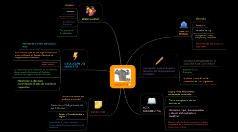 Mind Map: SINDICATO