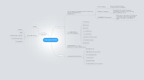 Mind Map: структура агентсва