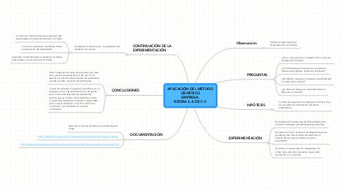 Mind Map: APLICACIÓN DEL MÉTODO CIENTÍFICO EMPRESA: RIZORA S.A DE C.V