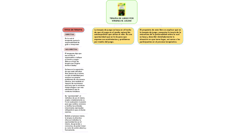 Mind Map: TERAPIA DE JUEGO POR VIRGINIA M. AXLINE