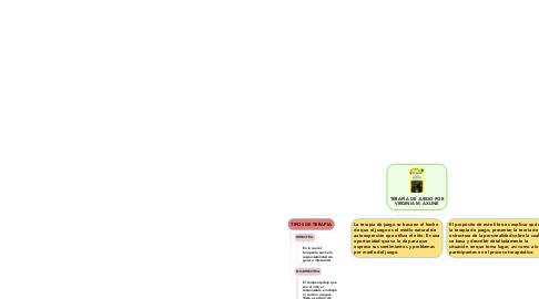 Mind Map: TERAPIA DE JUEGO POR VIRGINIA M. AXLINE