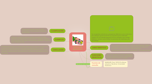 Mind Map: SOFTWARE EDUCATIVO