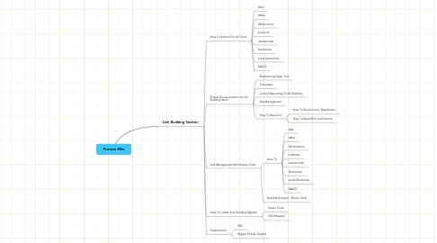 Mind Map: Process Wiki