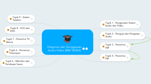 Mind Map: Diagnous dan Senggaraan Audio Video [BBV 40303]