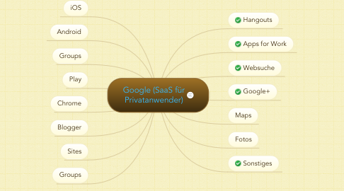 Mind Map: Google (SaaS für Privatanwender)