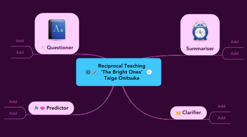 Mind Map: Reciprocal Teaching 'The Bright Ones' Taiga Onitsuka