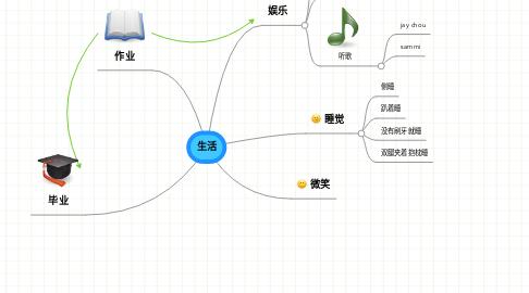 Mind Map: 生活