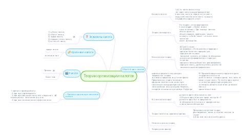 Mind Map: Теории организации налогов