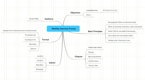Mind Map: Mobility Interview Process