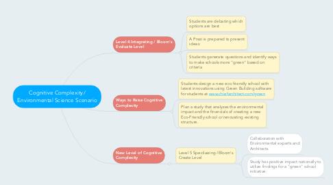 Mind Map: Cognitive Complexity/ Environmental Science Scenario