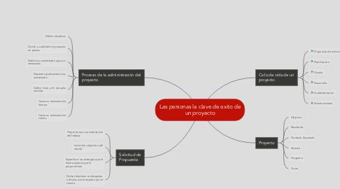 Mind Map: Las personas la clave de exito de un proyecto