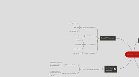Mind Map: Учение Муна