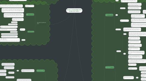 Mind Map: EXCEL: UTILIDADES PARA BASES DE DATOS