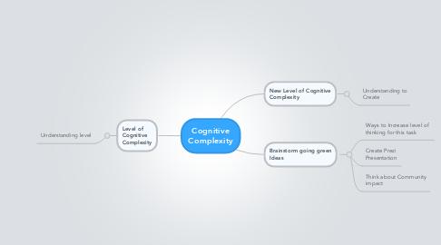 Mind Map: Cognitive Complexity