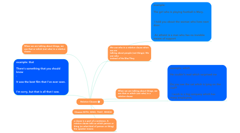Mind Map: Relative Clauses