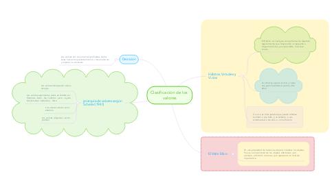 Mind Map: Clasificación de los  valores
