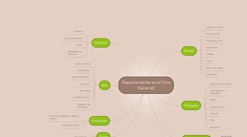 Mind Map: Departamentos en el Cine (General)