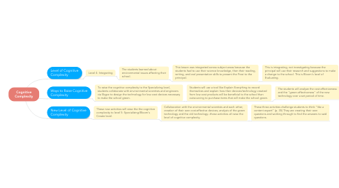 Mind Map: Cognitive Complexity