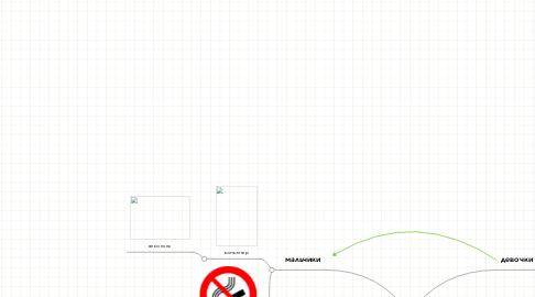 Mind Map: вредные привычкиучащихся.
