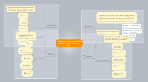 Mind Map: Clasificación y conceptos de los valores, hábitos, virtudes y vicios