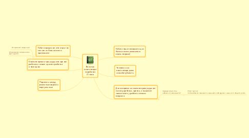 Mind Map: Влияниекомпьютерана ребенка21 века